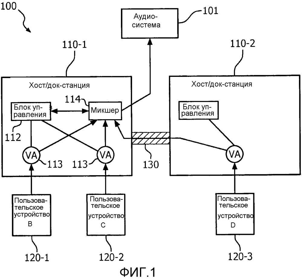 Способ и устройство для конфигурации и управления микшера для аудиосистемы с использованием беспроводной системы док-станции