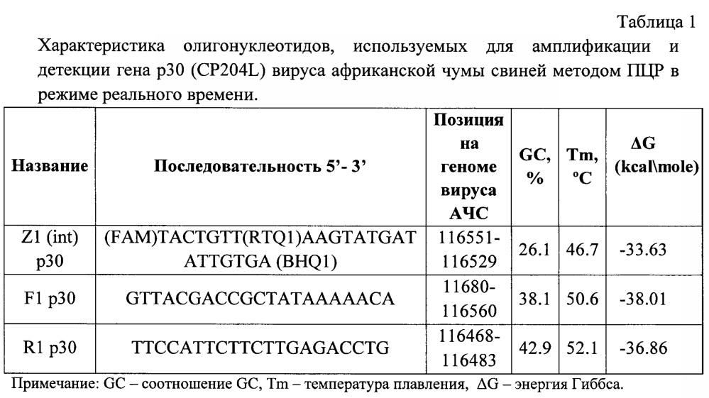 Олигонуклеотидные праймеры и флюоресцентный зонд с внутренним гасителем, комплементарные участку гена р30 (cp204l) вируса африканской чумы свиней, для использования в полимеразной цепной реакции в режиме реального времени