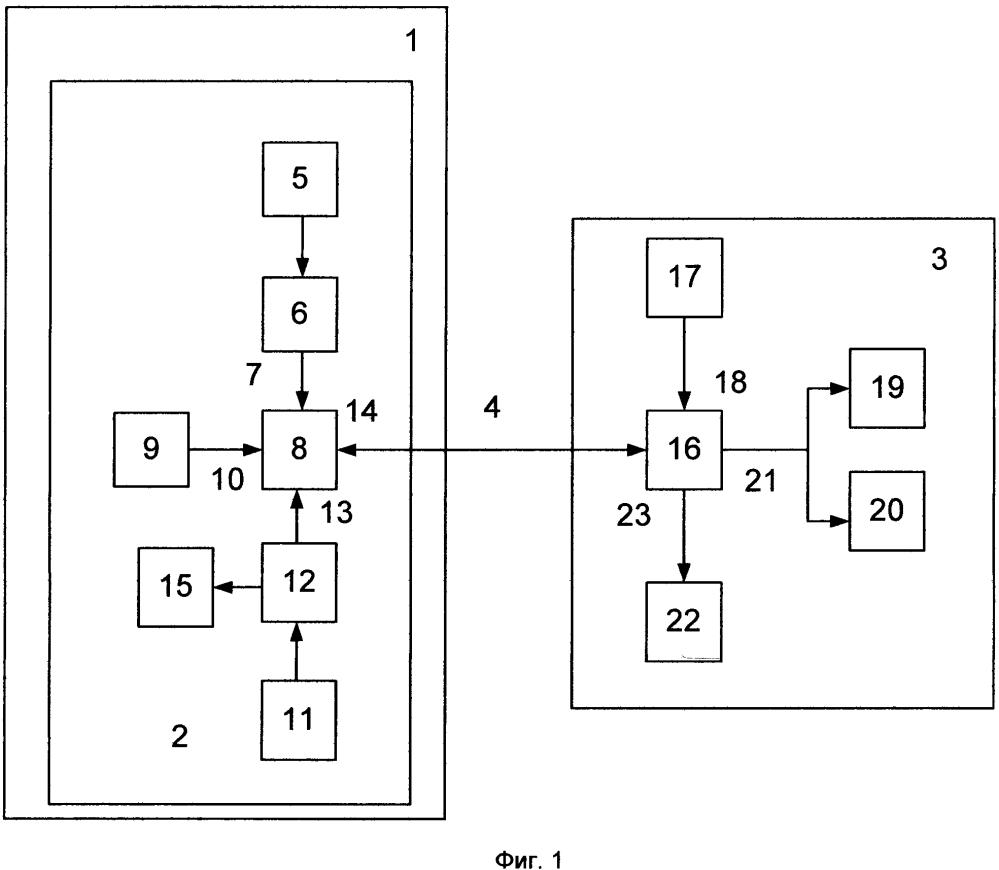 Комплекс измерения мощности излучения базовых станций сотовой связи в вертикальной плоскости