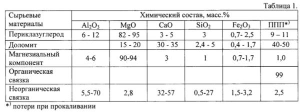Способ формирования защитного гарнисажа на поверхности футеровки кислородного конвертера и магнезиальный брикетированный флюс (мбф) для его осуществления