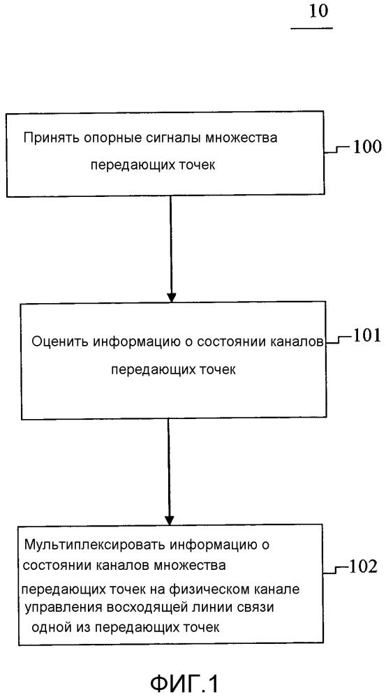 Способ передачи по обратной связи управляющей информации восходящей линии связи