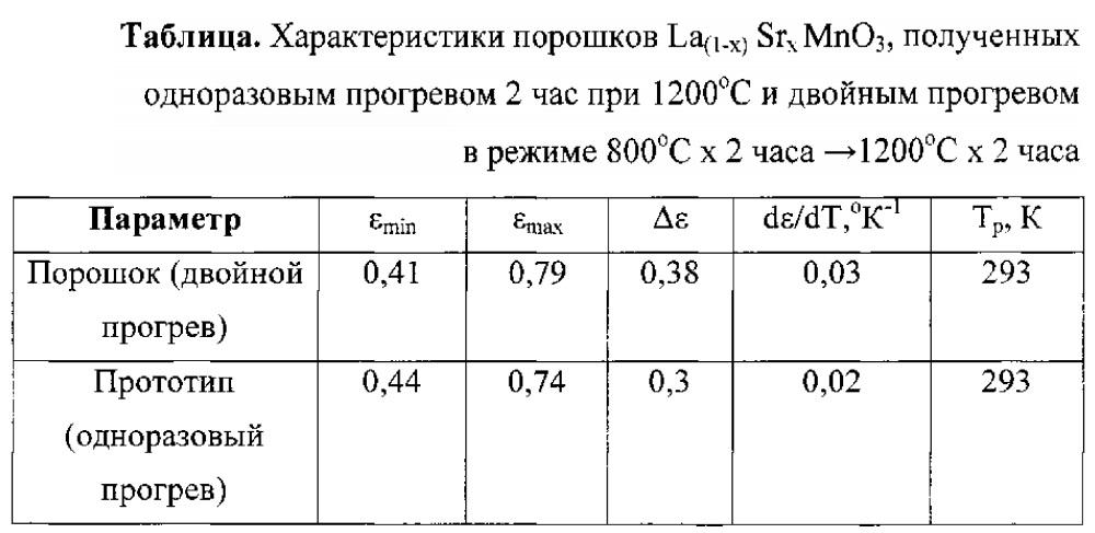 Пигмент для поглощающих термостабилизирующих покрытий