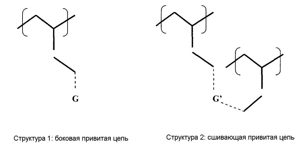 Привитой полимер и термообратимо сшитая композиция битум/полимер, содержащая такой привитой полимер