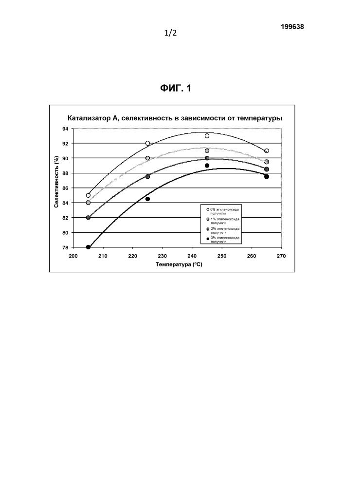 Способ повышения селективности катализатора эпоксидирования