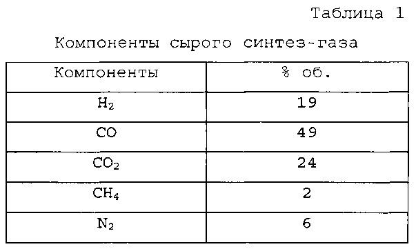 Способ получения жидкого углеводородного продукта из синтез-газа, полученного из биомассы