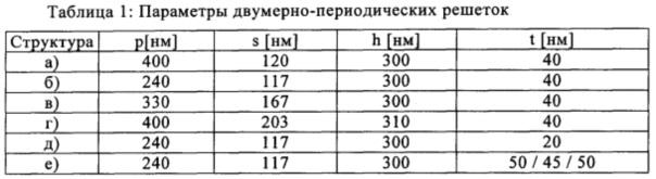 Защитный элемент с двумерно-периодической светофильтрующей решеткой