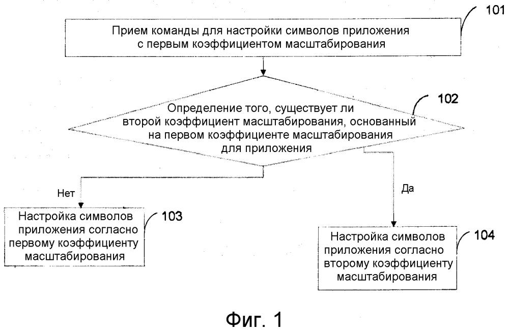 Способ, устройство и терминал для настройки символов приложения