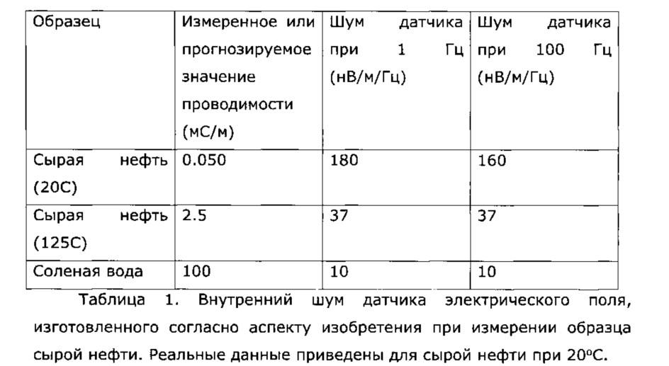 Система и способ для измерения или создания электрического поля в скважине