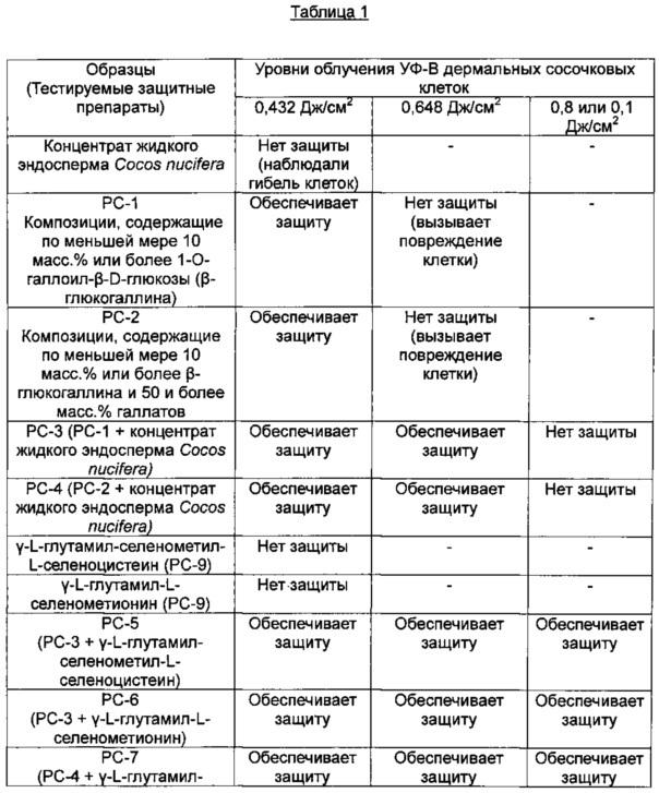 Синергические селенопептидные препараты для защиты дермальных сосочковых клеток