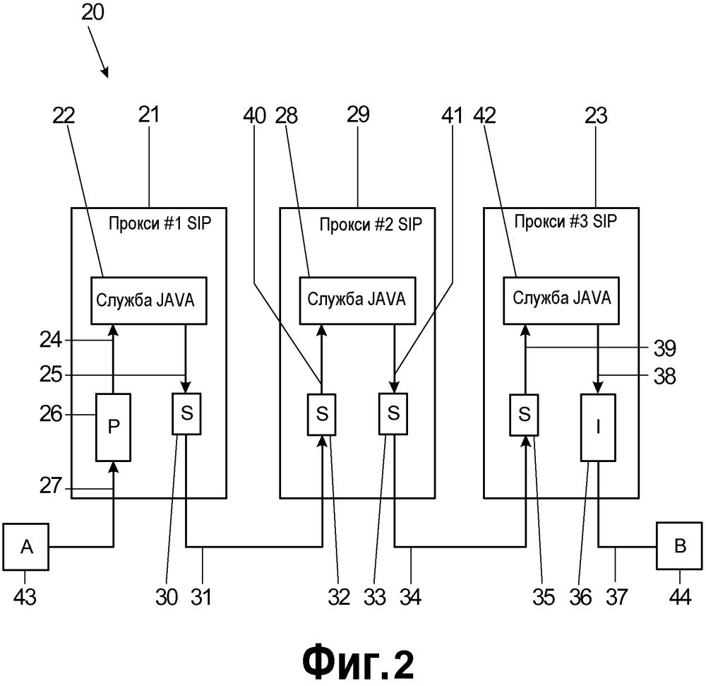 Обмен сигнальными сообщениями в сети связи с интернет-протоколом между объектами, применяющими объектно-ориентированную обработку сигнальных сообщений