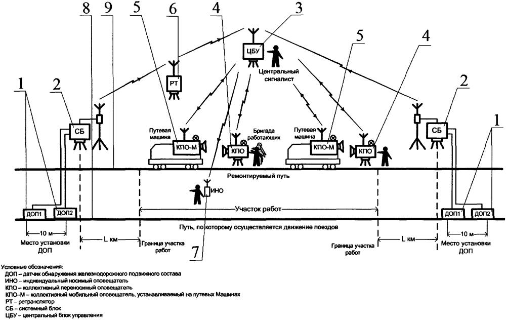 Способ оповещения работающих о приближении железнодорожного подвижного состава при выполнении работ на железнодорожном пути