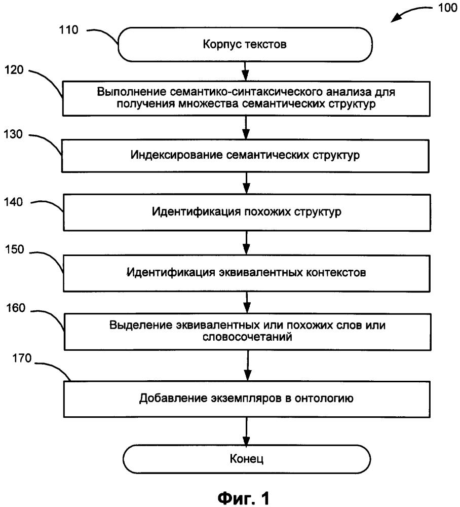 Создание онтологий на основе анализа текстов на естественном языке