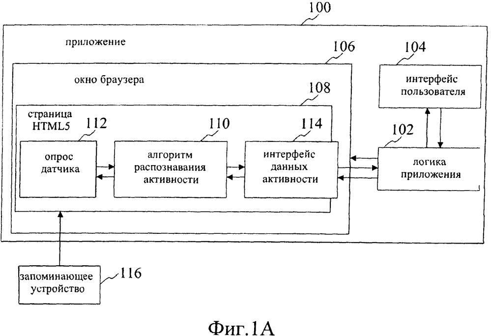 Способ, устройство и компьютерная программа для обработки данных датчика активности