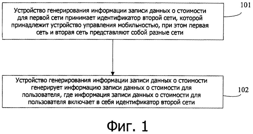 Способ обработки информации о стоимости, устройство и система