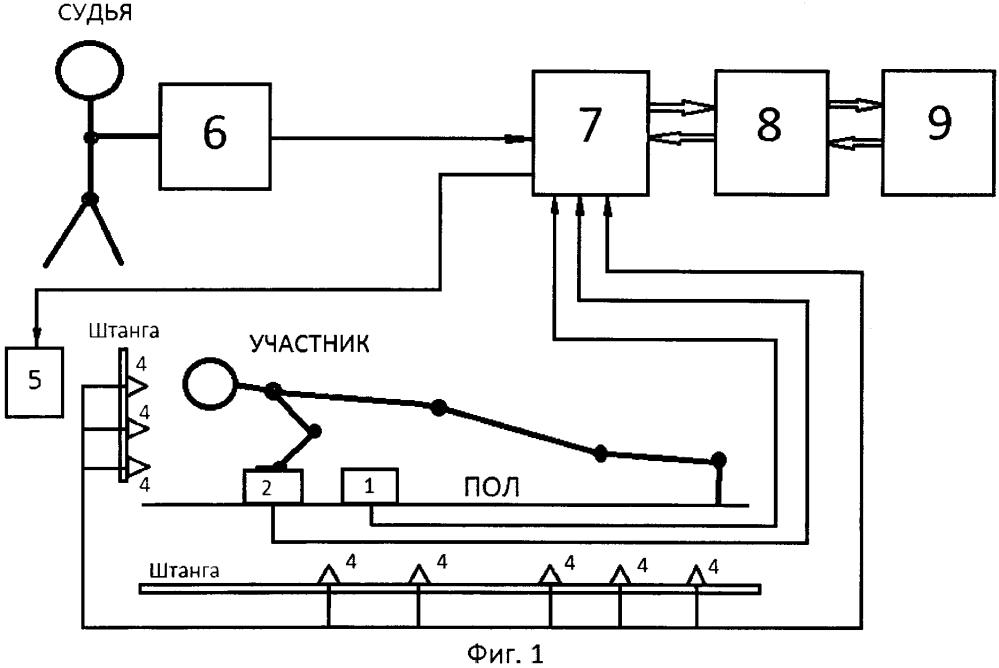 Способ контроля сгибаний и разгибаний рук в упоре лежа на полу и устройство для его осуществления