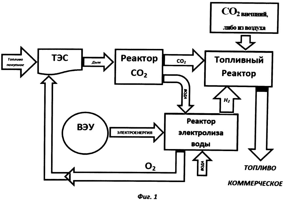Способ получения и использования углеводородного топлива