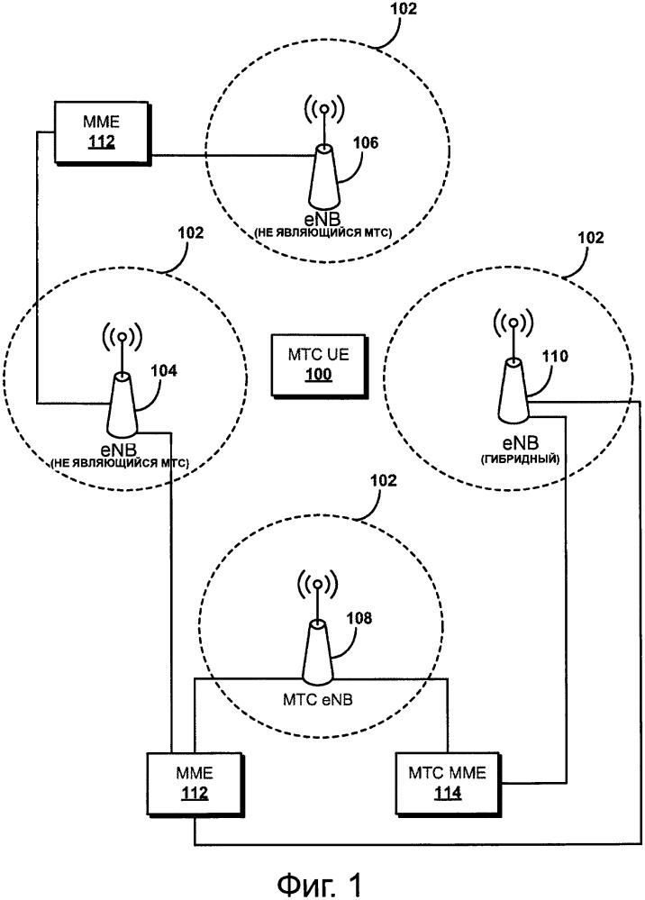 Избирательное соединение оборудования пользователя, использующего межмашинную передачу данных, с беспроводной сотой