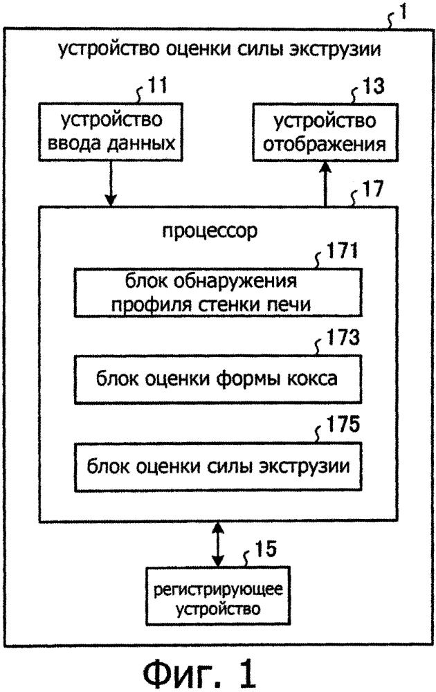 Способ оценки силы экструзии кокса и способ ремонта коксовой печи