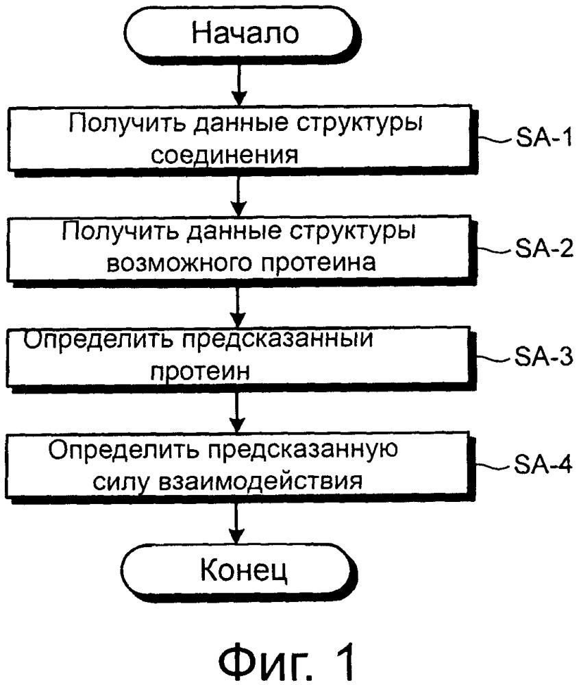 Устройство предсказания взаимодействия, способ предсказания взаимодействия и компьютерный программный продукт