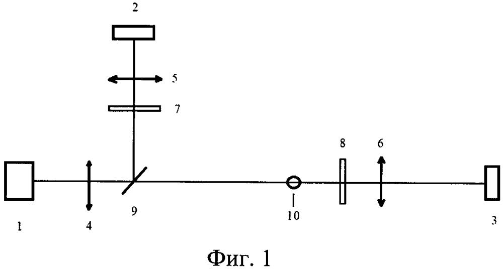 Способ определения дисперсного состава аэрозоля