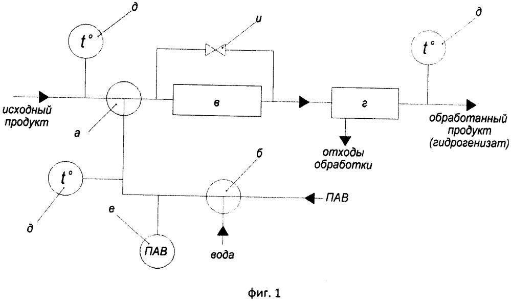 Способ обработки жидкого углеводородного продукта