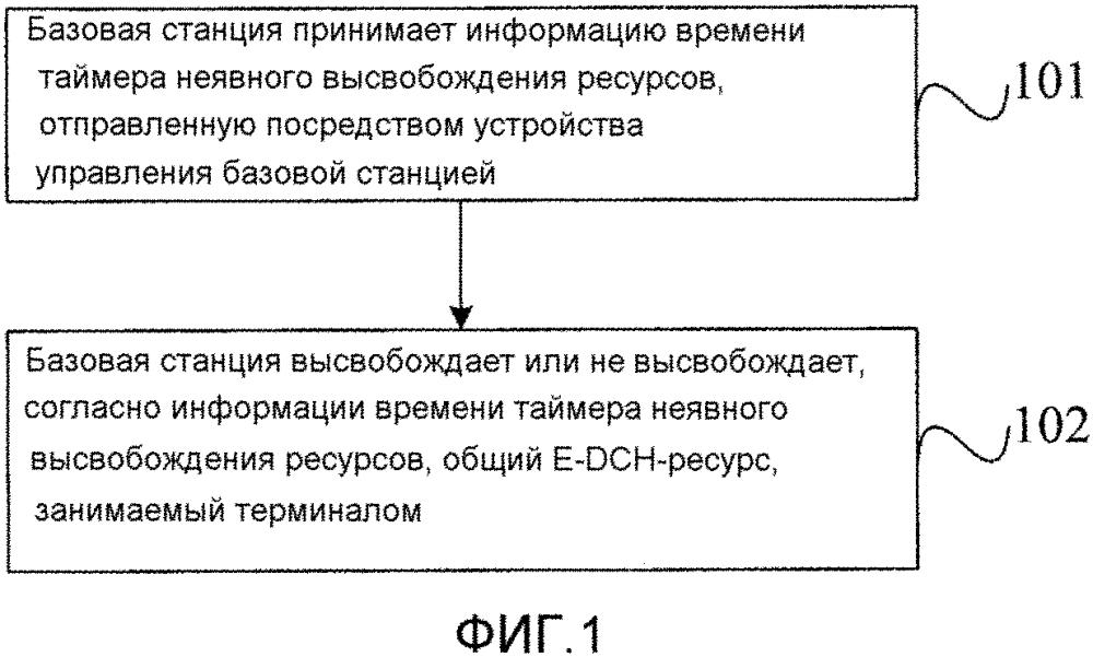 Способ и устройство для высвобождения общего e-dch-ресурса