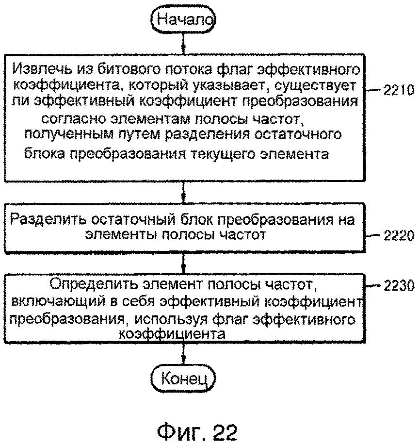 Способ и устройство для кодирования остаточного блока, способ и устройство для декодирования остаточного блока