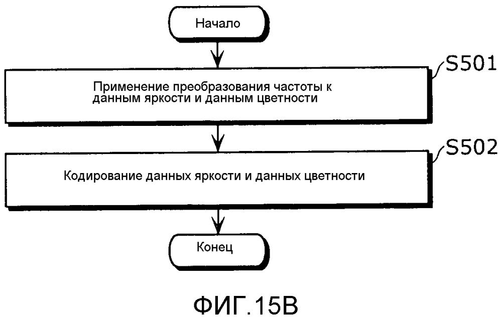 Способ кодирования изображений, способ декодирования изображений, устройство кодирования изображений, устройство декодирования изображений и устройство кодирования и декодирования изображений