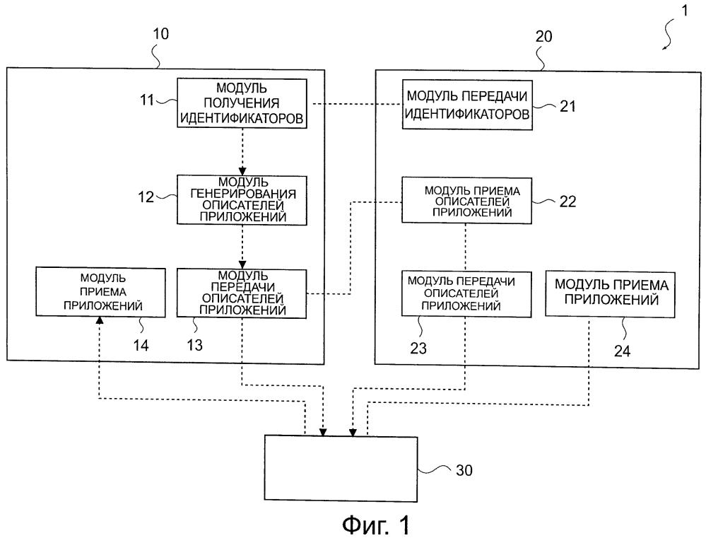 Устройство обработки информации, система обработки информации и программа