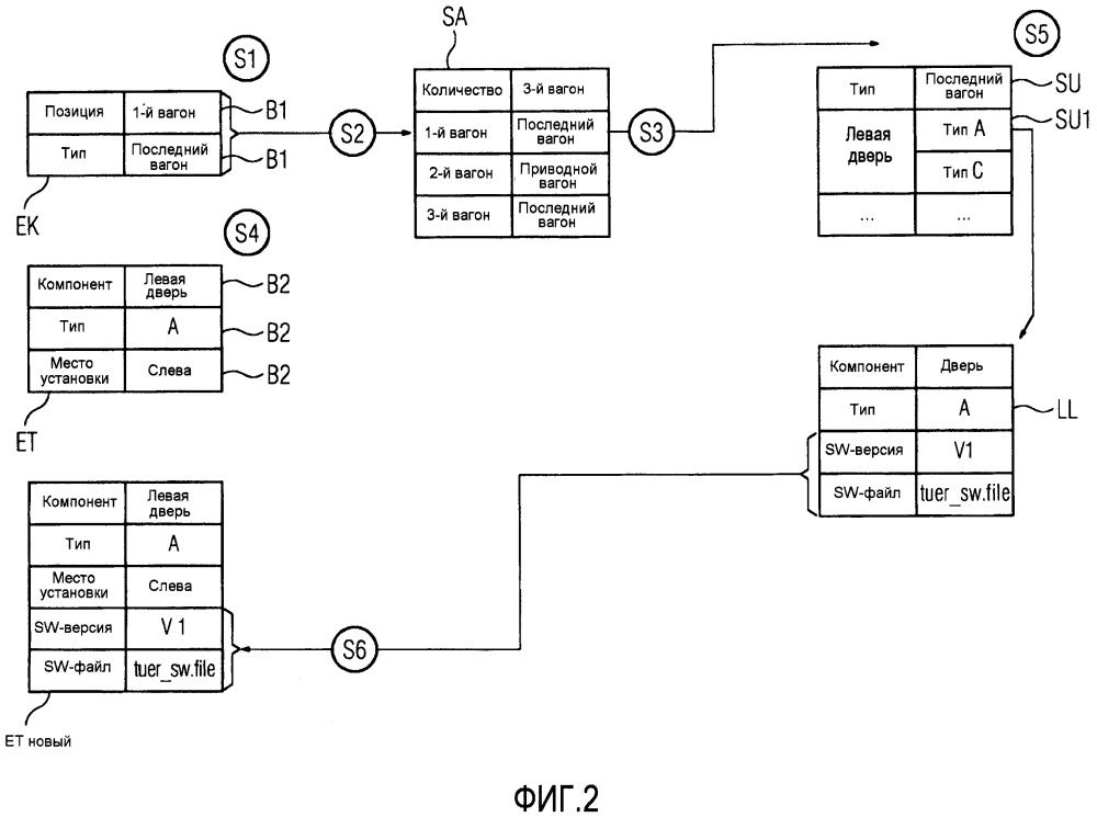 Способ загрузки программного обеспечения вычислительного блока подкомпонента устройства, состоящего из нескольких компонентов с различными подкомпонентами