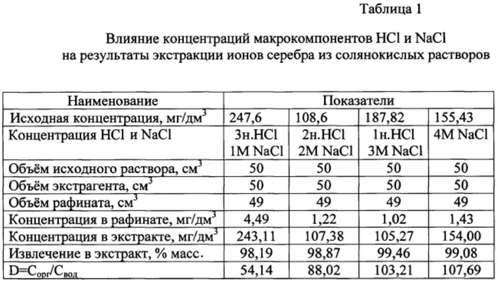 Экстракция ионов серебра из солянокислых растворов трибутилфосфатом