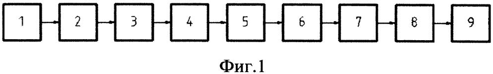 Линия производства многослойных панелей