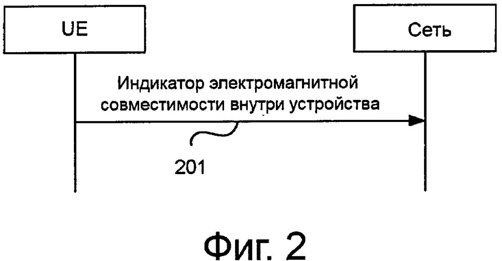 Способ и устройство указания электромагнитной совместимости внутри устройства (idc)