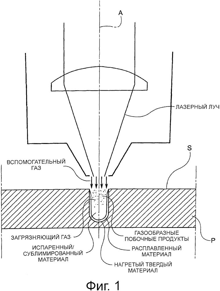 Способ управления процессом лазерной резки и устройство лазерной резки для его осуществления
