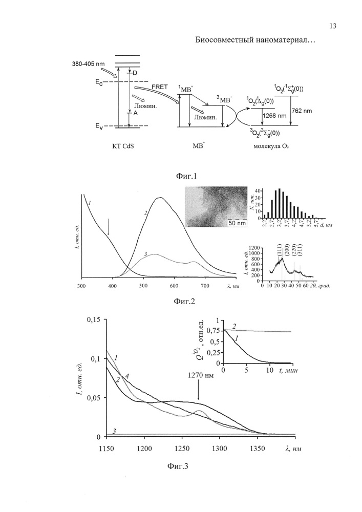 Биосовместимый наноматериал для фотосенсибилизации синглетного кислорода и способ его получения