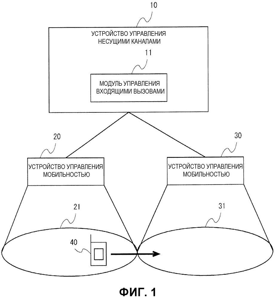 Система мобильной связи, sgw, способ связи в терминале и способ управления