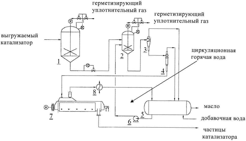 Способ и устройство для обработки катализатора, выгружаемого при гидрогенизации остаточного масла в пузырьковом кипящем слое