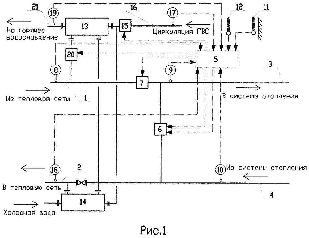 Автоматизированный индивидуальный тепловой пункт с зависимым присоединением системы отопления и закрытой системой горячего водоснабжения