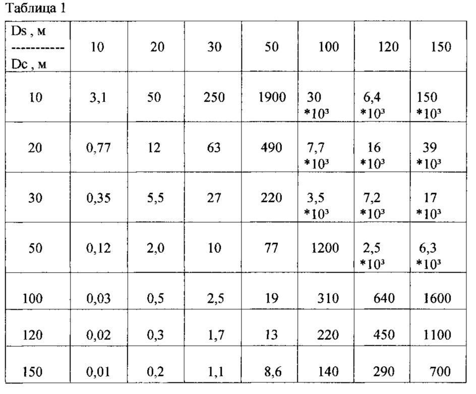 Управляемый противослепящий рассеивающий фильтр-1 (упрф-1)