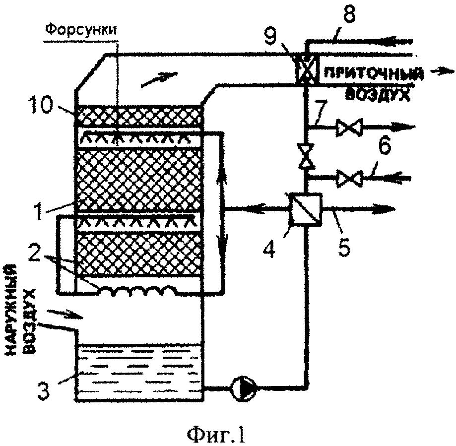 Установка утилизации тепла оборудования