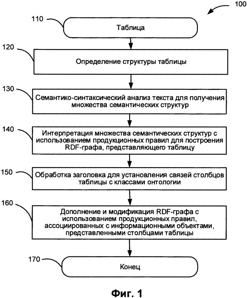 Извлечение информации из структурированных документов, содержащих текст на естественном языке