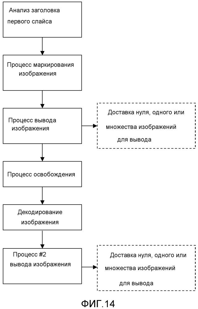 Декодирование и кодирование изображений видеопоследовательности