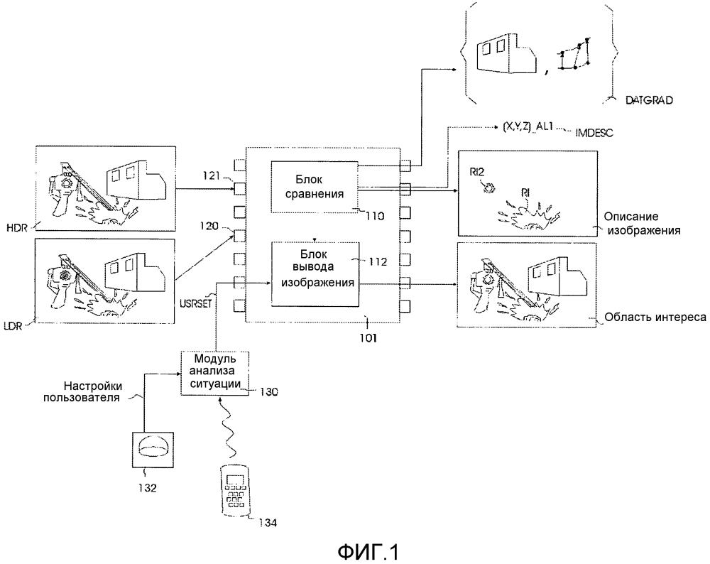 Устройства и способы для анализа градуировок изображения