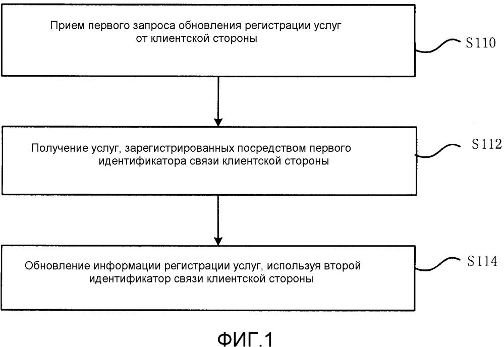 Способ обновления регистрации услуг, устройство, серверная и клиентская стороны