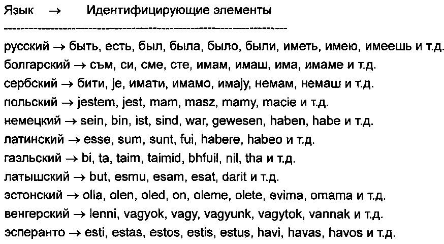 Способ автоматизированного определения языка или языковой группы текста