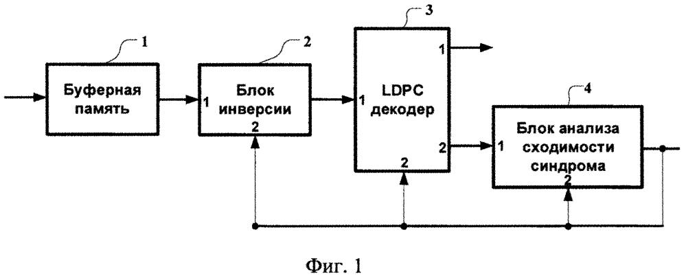 Способ и устройство идентификации и компенсации инверсии входного битового потока при декодировании ldpc кодов