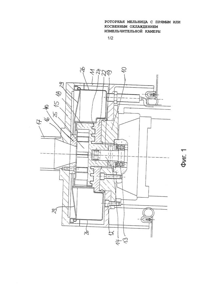 Роторная мельница с прямым или косвенным охлаждением измельчительной камеры