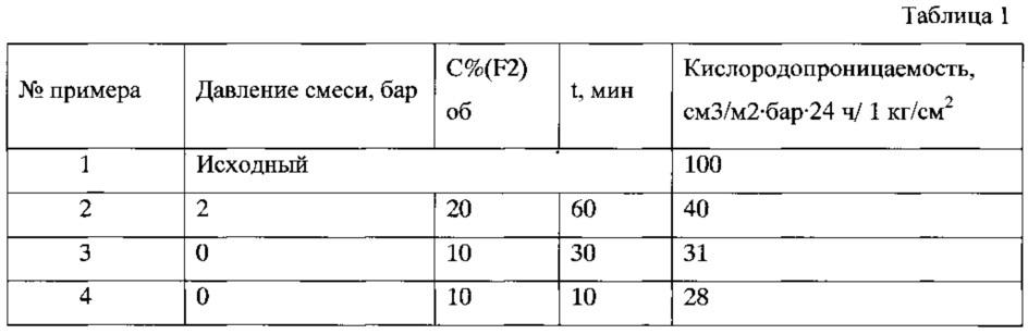 Способ снижения кислородопроницаемости плёнок из полиэтилентерефталата, используемых для хранения различных пищевых продуктов