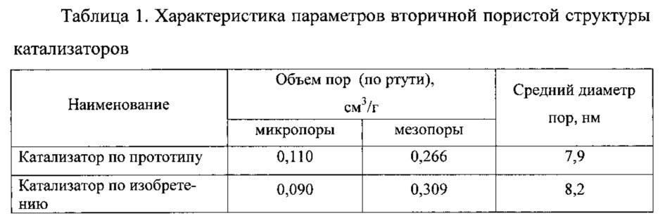 Способ получения катализатора, катализатор и способ алкилирования бензола этиленом с его применением