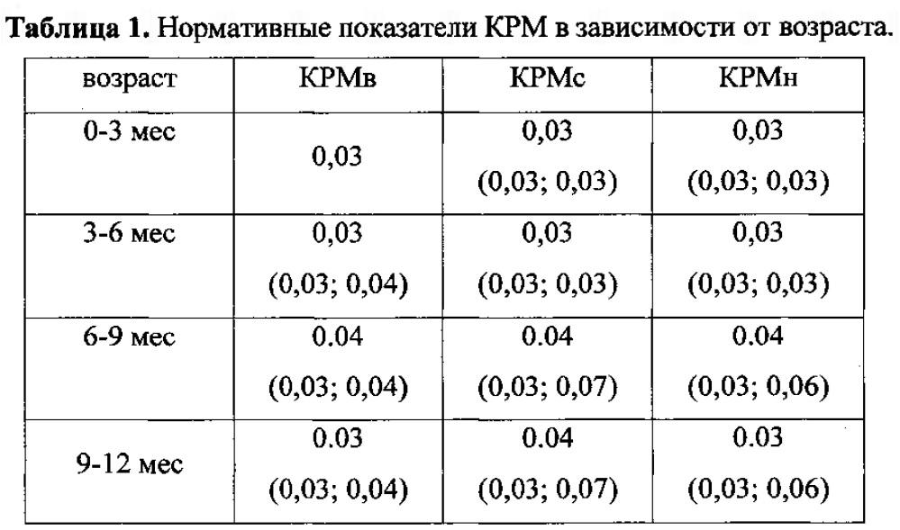 Способ оценки результатов хирургического лечения обструктивного мегауретера у детей раннего возраста